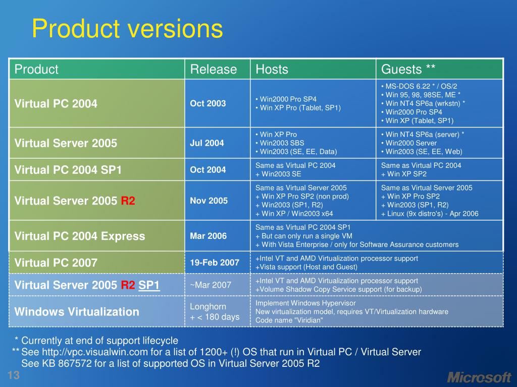 Product versions
