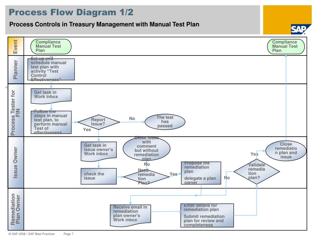 Process Flow Diagram 1/2