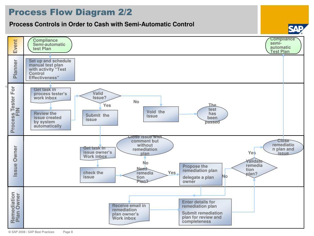 Process Flow Diagram 2/2