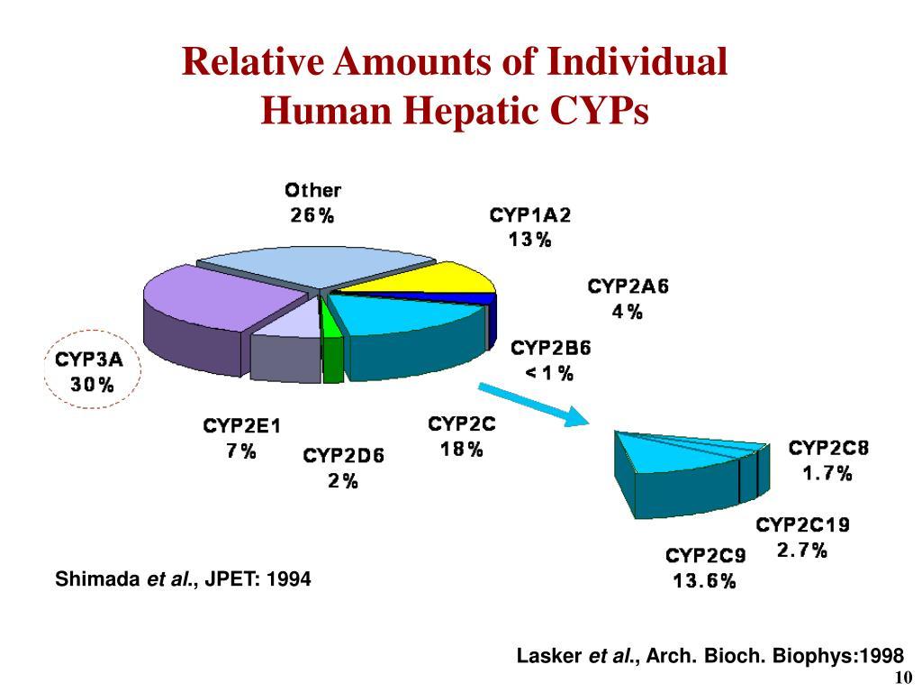 Relative Amounts of Individual