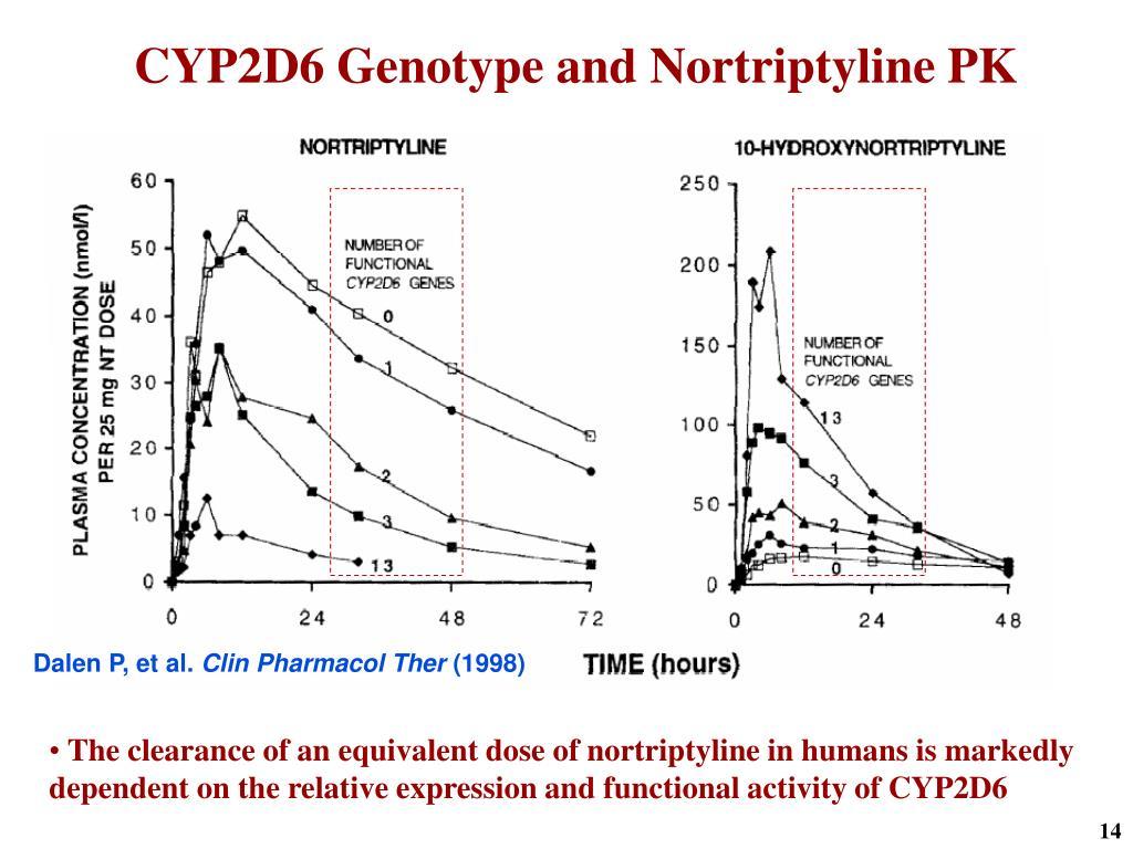 CYP2D6 Genotype and Nortriptyline PK