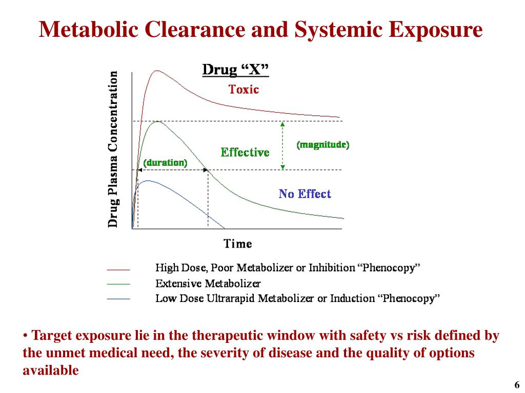 Metabolic Clearance and Systemic Exposure