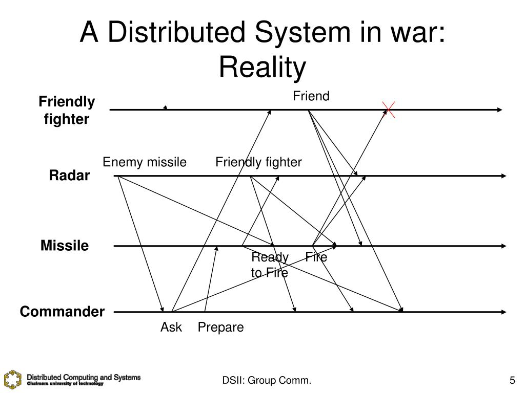 A Distributed System in war: