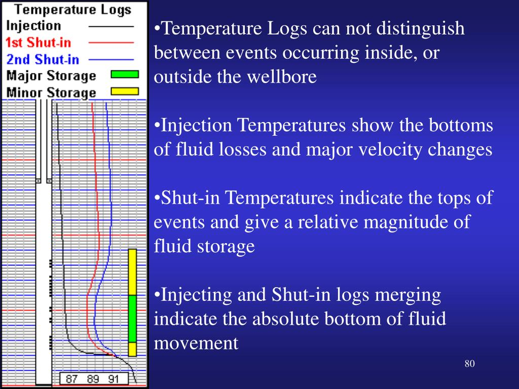 Temperature Logs can not distinguish between events occurring inside, or outside the wellbore