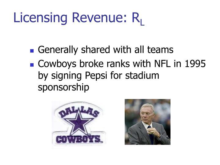 Licensing Revenue: R