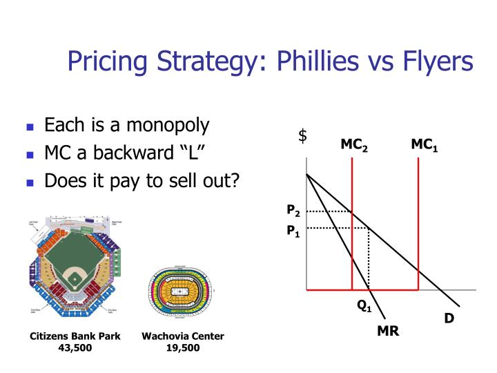 Pricing Strategy: Phillies vs Flyers
