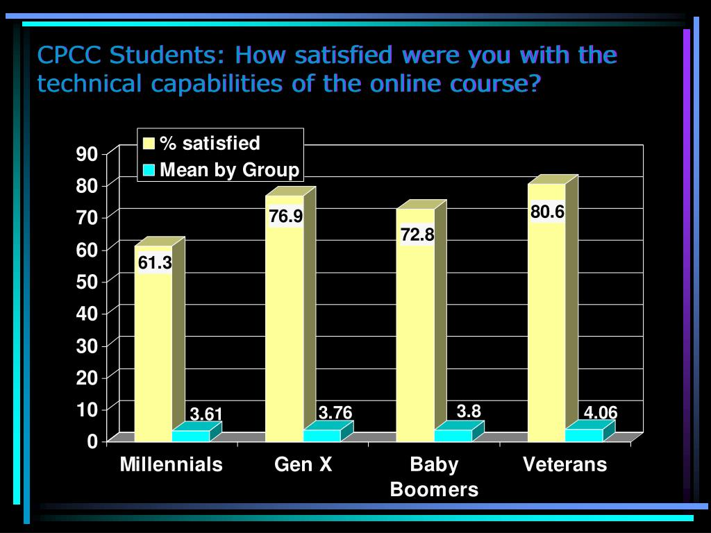 CPCC Students: How satisfied were you with the technical capabilities of the online course?