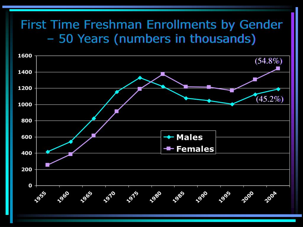 First Time Freshman Enrollments by Gender – 50 Years (numbers in thousands)