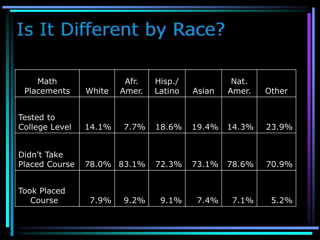 Is It Different by Race?