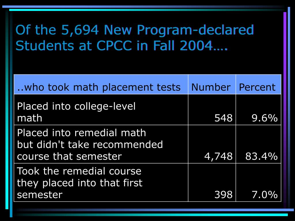 Of the 5,694 New Program-declared Students at CPCC in Fall 2004….