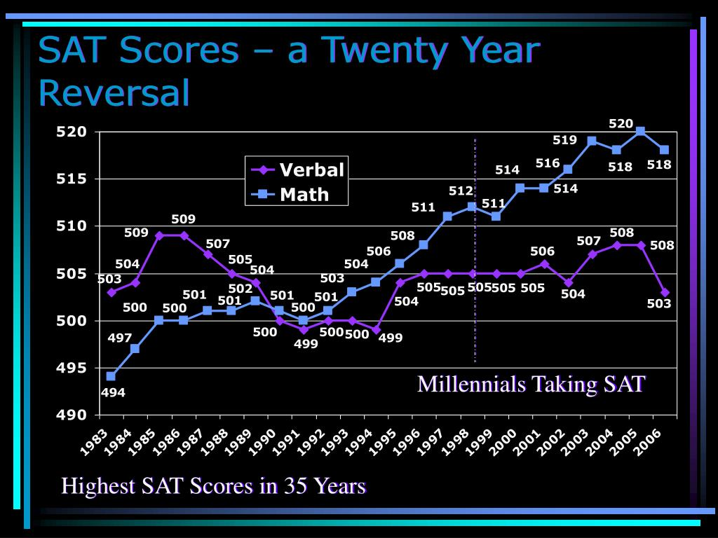 SAT Scores – a Twenty Year Reversal