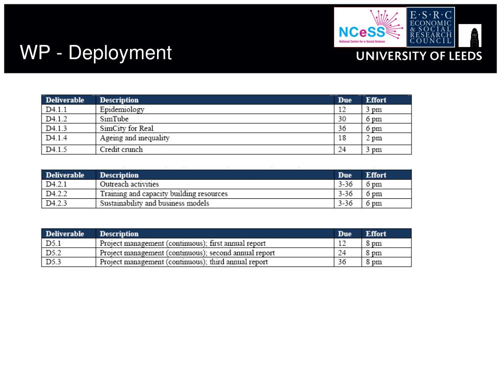WP - Deployment