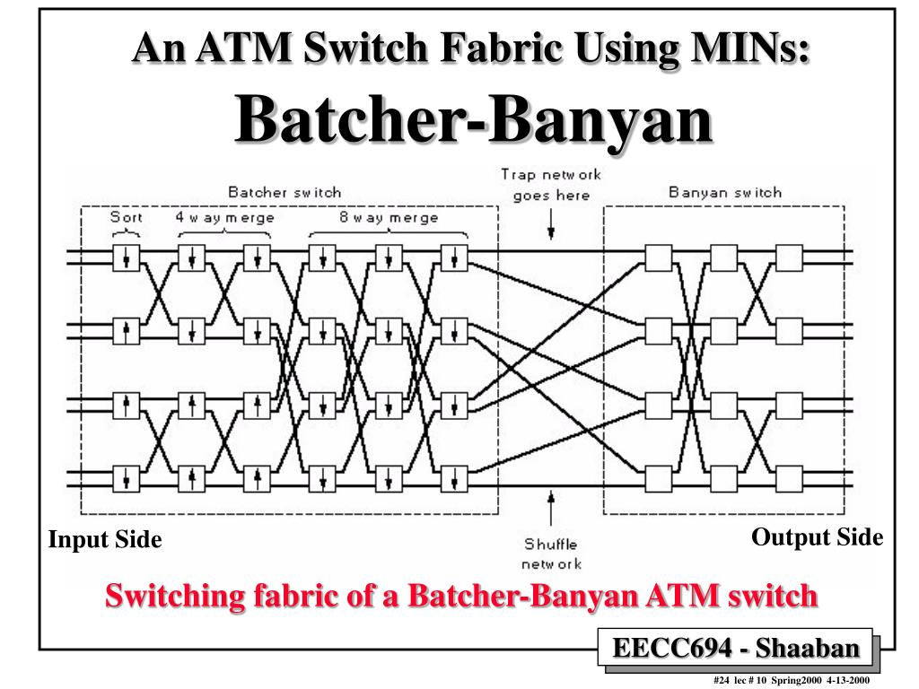 An ATM Switch Fabric Using MINs: