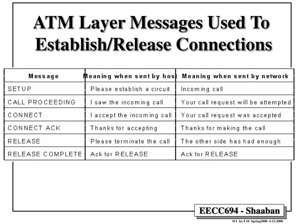 ATM Layer Messages Used To