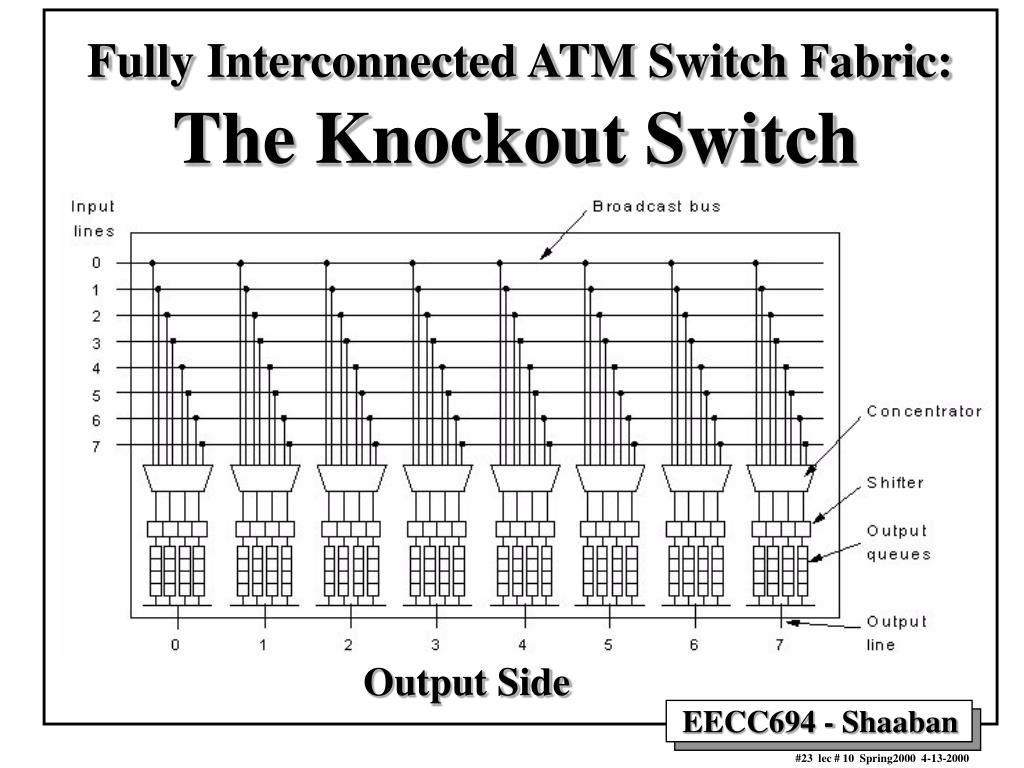 Fully Interconnected ATM Switch Fabric: