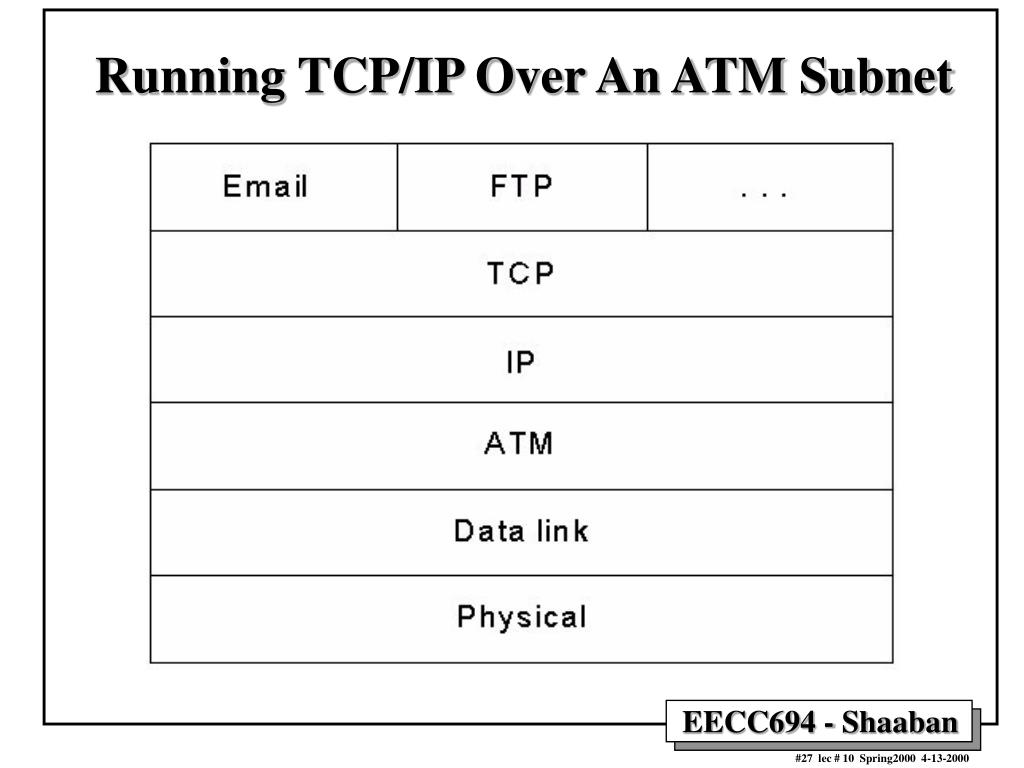 Running TCP/IP Over An ATM Subnet