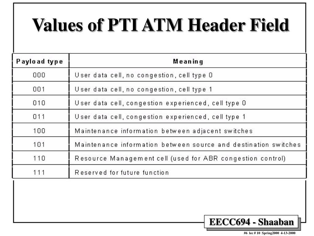 Values of PTI ATM Header Field