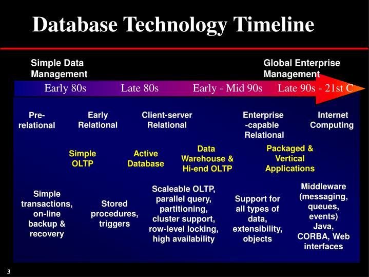 Database Technology Timeline