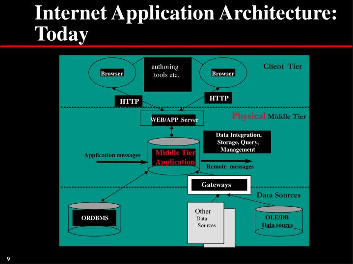 Internet Application Architecture: Today