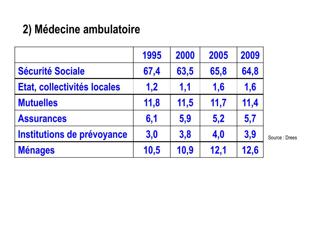 2) Médecine ambulatoire