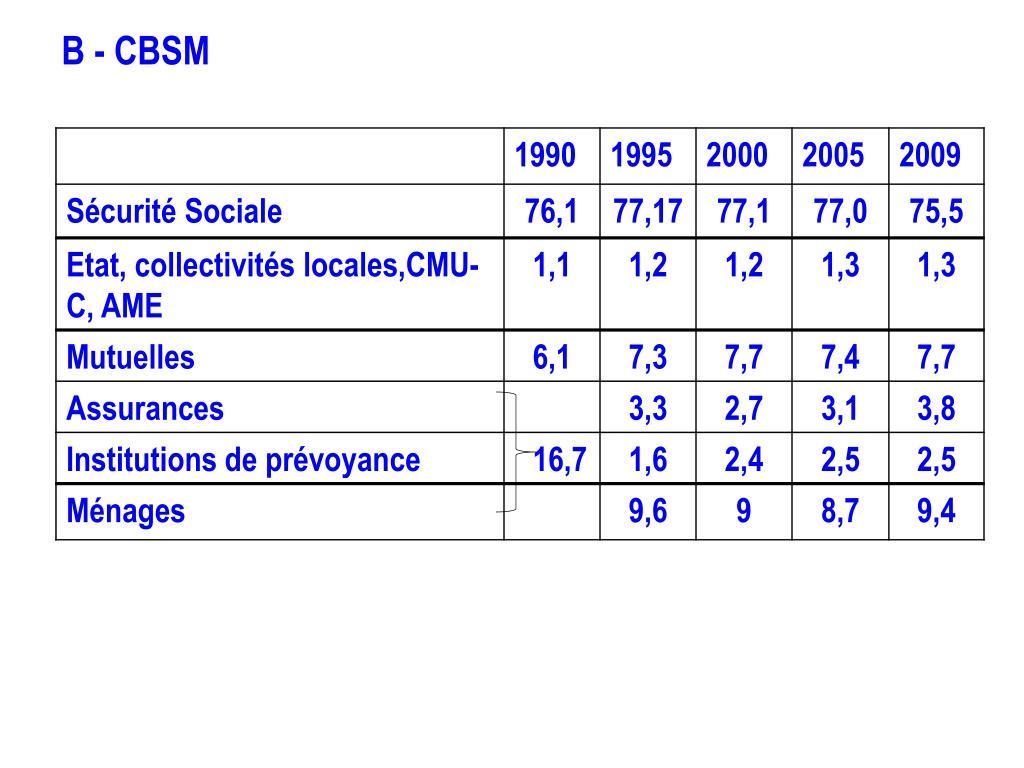 B - CBSM