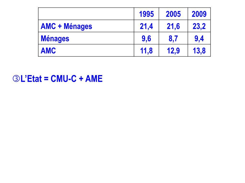 L'Etat = CMU-C + AME