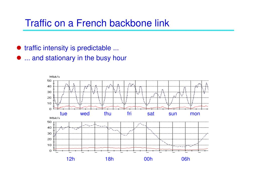 Traffic on a French backbone link
