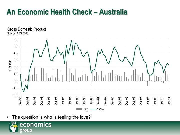 An economic health check australia