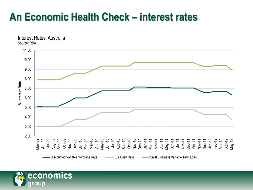 An Economic Health Check – interest rates