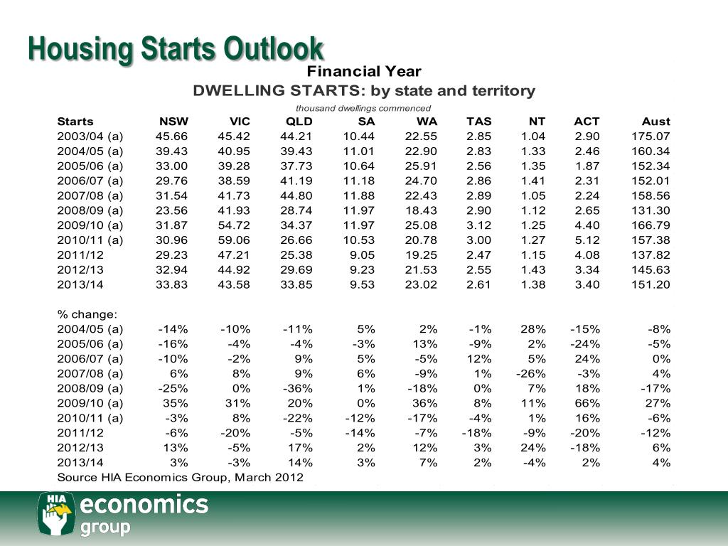 Housing Starts Outlook