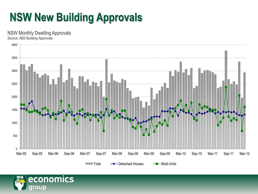 NSW New Building Approvals