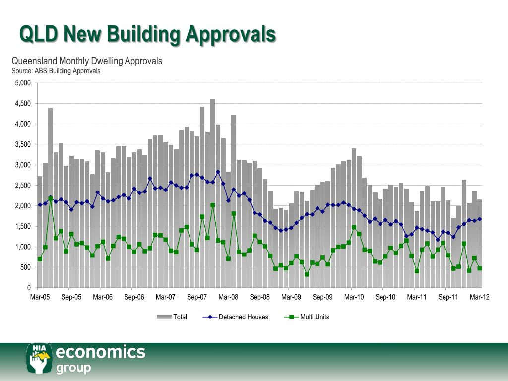 QLD New Building Approvals