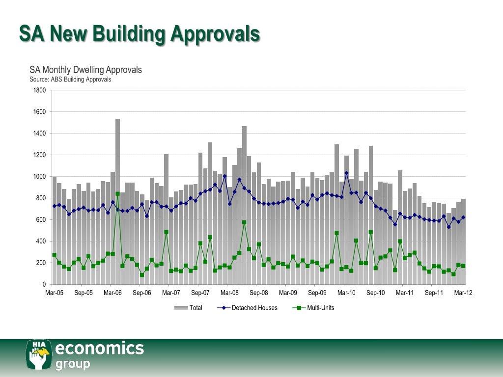 SA New Building Approvals