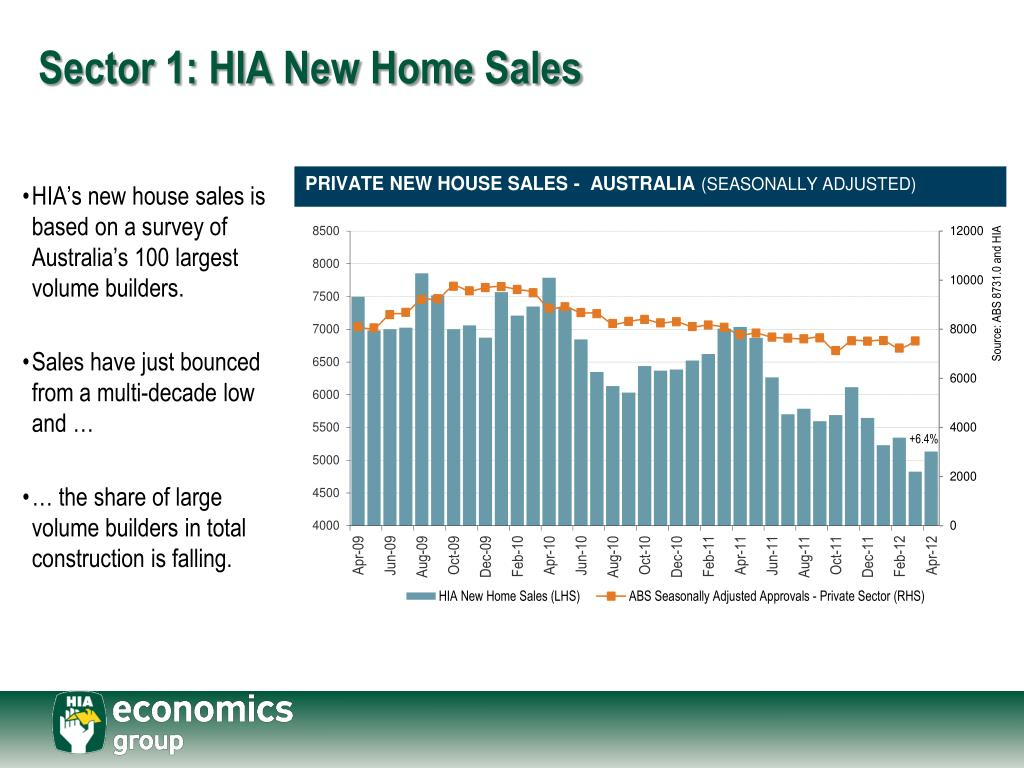 Sector 1: HIA New Home Sales