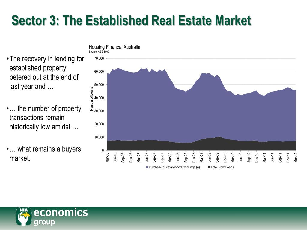 Sector 3: The Established Real Estate Market