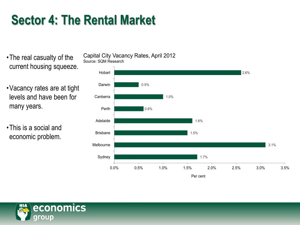 Sector 4: The Rental Market