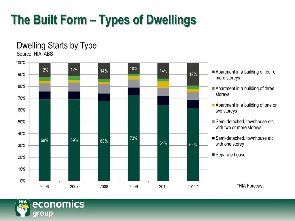 The Built Form – Types of Dwellings