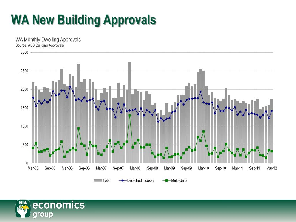 WA New Building Approvals