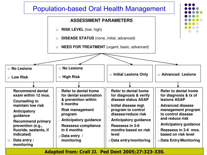 Population-based Oral Health Management