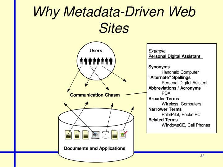 Why Metadata-Driven Web Sites