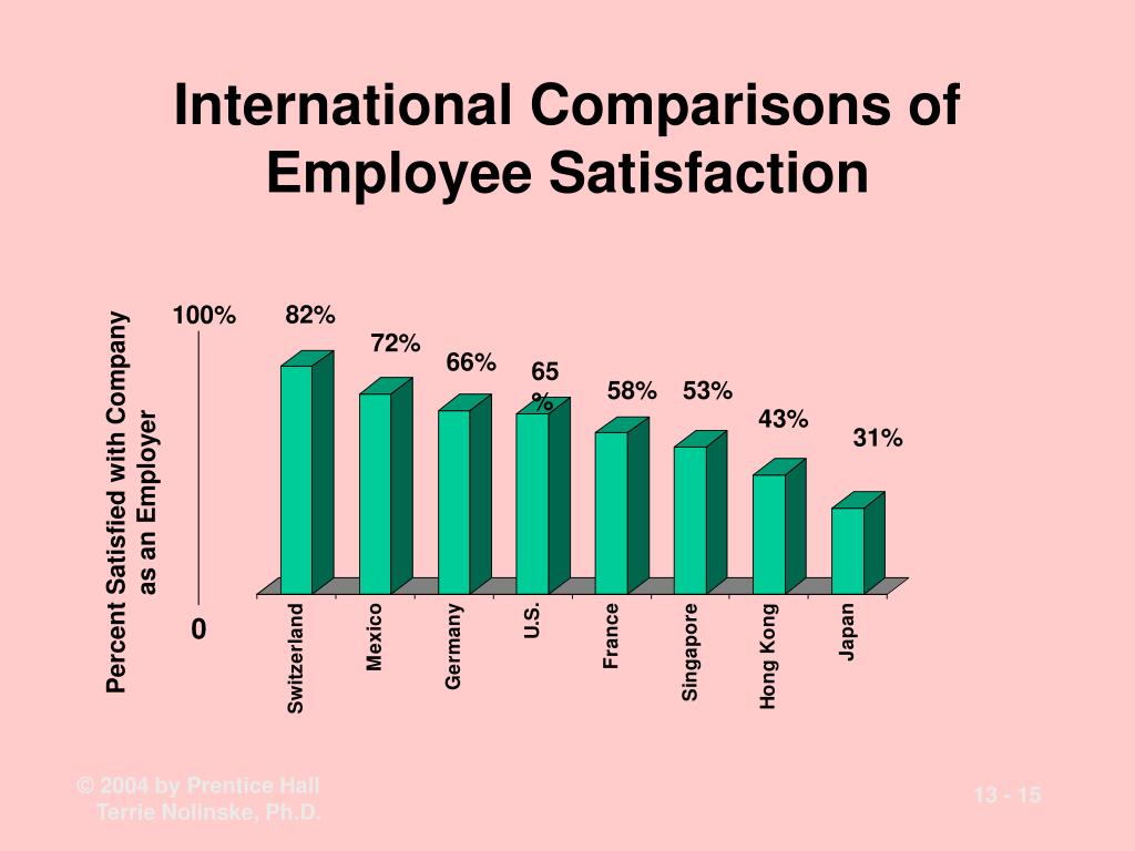 International Comparisons of Employee Satisfaction