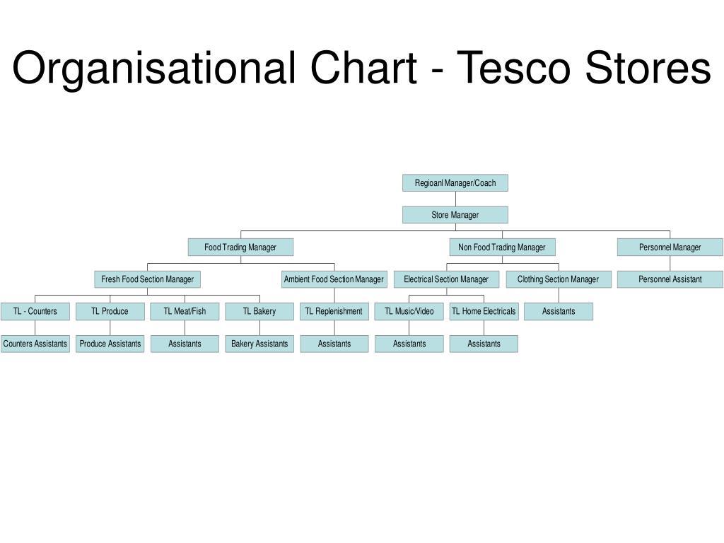 Tesco organisational structure chart