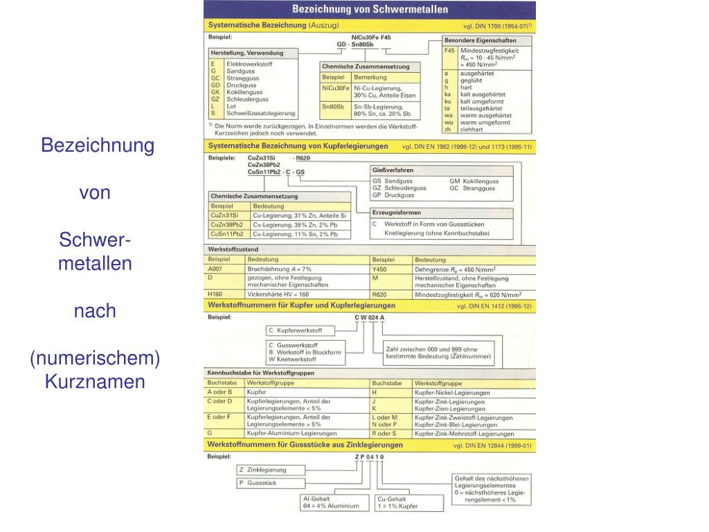 PPT - Vorlesung Stoffwandlungssysteme 5. Nichteisenmetalle ...