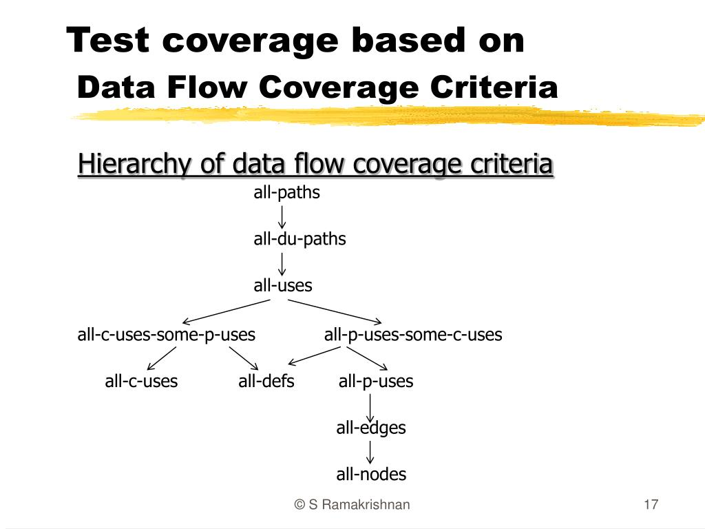 Test coverage based on