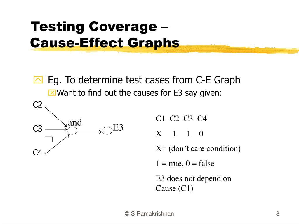 Testing Coverage –