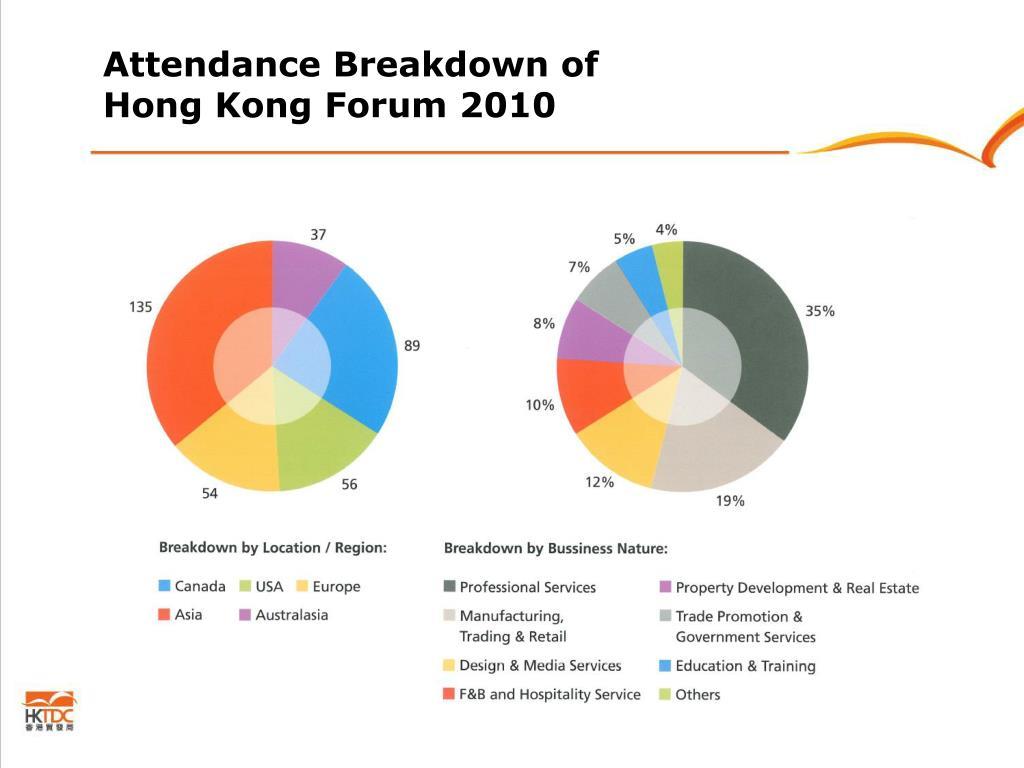 Attendance Breakdown of