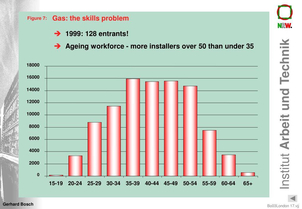 Gas: the skills problem