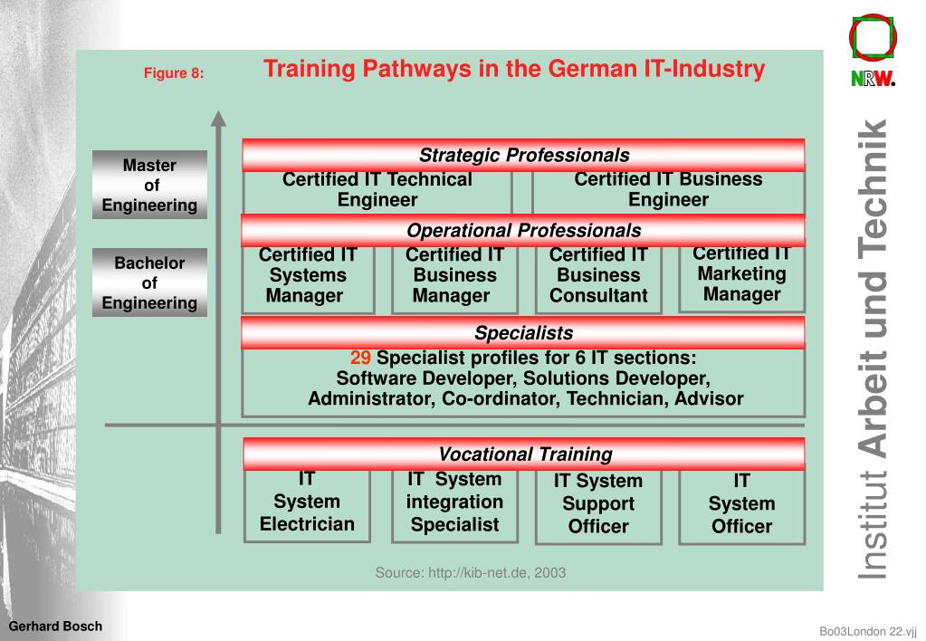 Training Pathways in the German IT-Industry