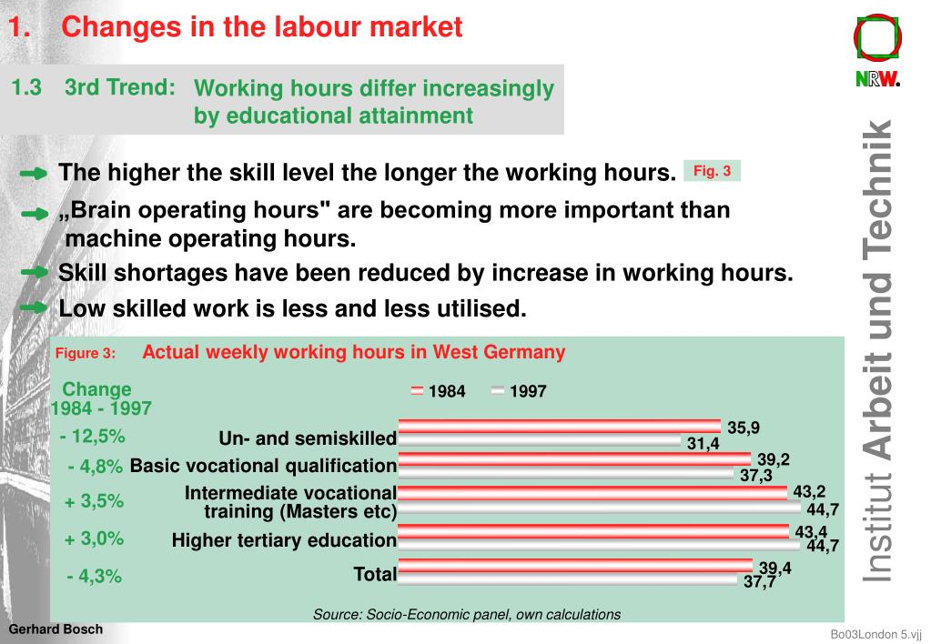 1.Changes in the labour market