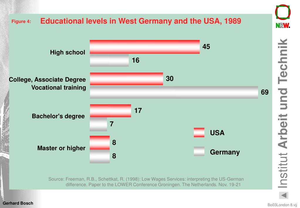 Educational levels in West Germany and the USA, 1989